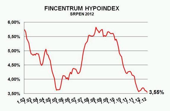 Hypoindex srpen 2012